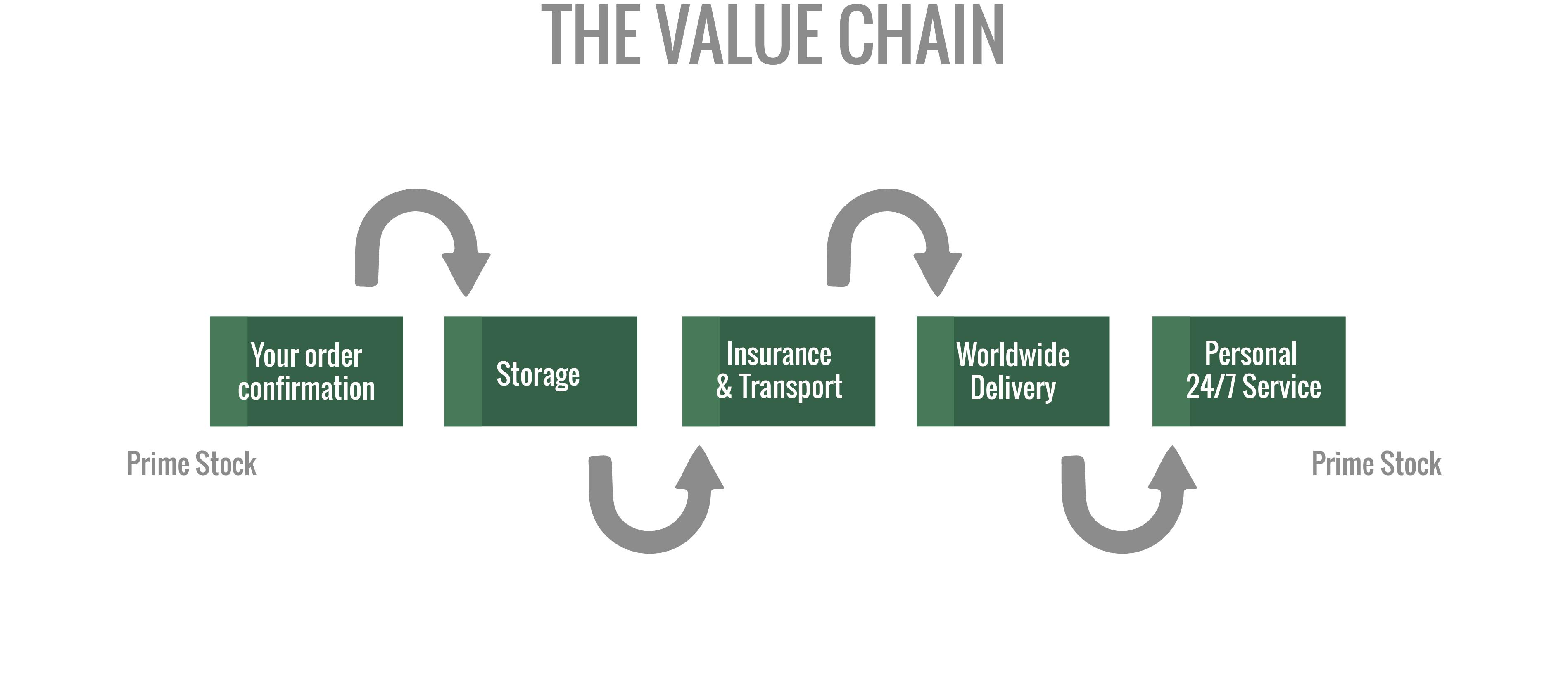 The Prime Stock value chain